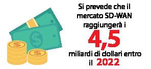 Si prevede che il mercato SD-WAN raggiungerà i 4,5 miliardi di dollari entro il 2022
