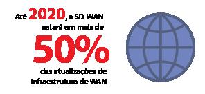 Até 2020, a SD-WAN estará em mais de 50% das atualizações de infraestrutura de WAN