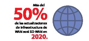Más del 50% de las actualizaciones de infraestructura de WAN será SD-WAN en 2020.