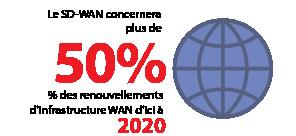 Le SD-WAN sera intégré dans le cadre de plus de 50% des renouvellements d'infrastructure WAN d'ici à 2020.