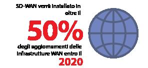 SD-WAN verrà installato in oltre il 50% degli aggiornamenti delle infrastrutture WAN entro il 2020