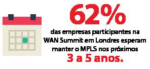 62% das empresas participantes na WAN Summit em Londres esperam manter o MPLS nos próximos 3 a 5 anos.