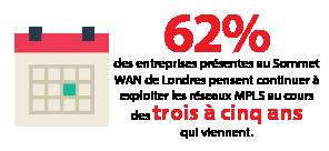 62% des entreprises présentes au London WAN Summit pensent continuer à exploiter des réseaux MPLS au cours des trois à cinq années à venir.