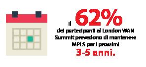 Il 62% dei partecipanti al London WAN Summit prevedono di mantenere MPLS per i prossimi 3-5 anni.