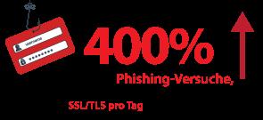 ZScaler meldet eine 400% ige Zunahme der Phishing-Versuche, die in der ersten Jahreshälfte 2017 im Vergleich zu 2016 über SSL/TLS pro Tag durchgeführt wurden.