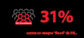 """En una encuesta de Radware, solo el 31 % de los encuestados afirmó que actualmente no tienen las herramientas para defenderse contra un ataque """"flood"""" de SSL."""