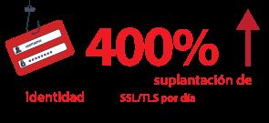 ZScaler informa que hubo un 400 % de aumento en intentos de suplantación de identidad contra SSL/TLS por día durante la primera mitad de 2017 en comparación con 2016.