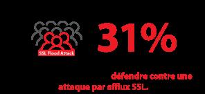 Dans une enquête de Radware, seulement 31% des entreprises interrogées indiquent avoir actuellement la capacité à se défendre contre une attaque par afflux SSL.