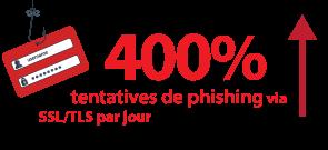 ZScaler indique une augmentation de 400% des tentatives de phishing via SSL/TLS par jour au cours du premier semestre 2017 par rapport à 2016.