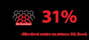 In un sondaggio Radware, soltanto il 31% degli intervistati ha dichiarato di disporre delle capacità di difendersi contro un attacco SSL flood.