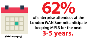 62% of enterprise attendees at the London WAN Summit anticipate keeping MPLS for the next 3-5 years.