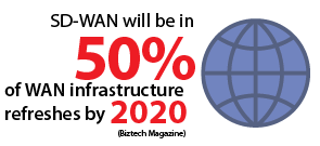 SD-WAN will be in over 50% of WAN infrastructure refreshes by 2020