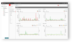 Screenshot: WatchGuard Cloud subscription dashboard