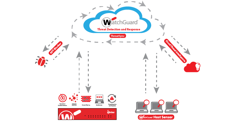 How it Works: Threat Detection & Response