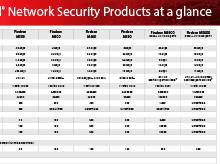 WatchGuard Product Matrix