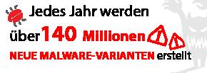 Jedes Jahr werden über 140 Millionen neue Malware-Varianten erstellt