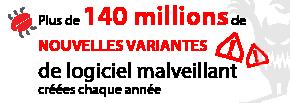 Plus de140millions de nouvelles variantesde logiciel malveillant créées chaque année