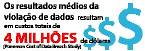 Os resultados médios da violação de dados resultam em custos totais de 4 milhões de dólares (Estudo de custo do estudo de violação de dados da Ponemon)