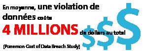 En moyenne, une violation de données coûte4millions de dollarsautotal(ÉtudePonemonsur le coût des violations de données).
