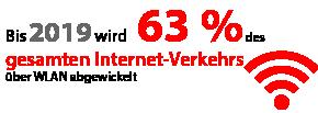 Bis 2019 wird 63 % des gesamten Internet-Verkehrs über WLAN abgewickelt