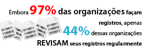 Embora 97% das organizações façam registros, apenas 44% dessas organizações revisam seus registros regularmente