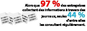 Alors que 97 % des entreprises collectent des informations à travers des journaux, seules 44 % d'entre elles les consultent régulièrement.