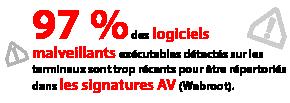 97%des logiciels malveillantsexécutablesdétectés sur les terminauxsonttroprécents pour êtrerépertoriés dans lessignatures AV (Webroot).