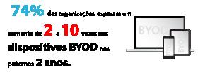 74% das organizações esperam umaumento de 2 a 10 vezes nos dispositivos BYOD nos próximos 2 anos.