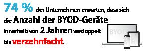 74 % der Unternehmen erwarten, dass sich die Anzahl der BYOD-Geräte innerhalb von 2 Jahren verdoppelt bis verzehnfacht.
