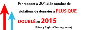 Par rapport à 2013, le nombre de violations de données a plus que doublé en 2015 (source : Privacy Rights Clearinghouse).
