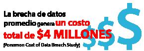La brecha de datos promedio genera un costo total de $4 millones (estudio del costo de la brecha de datos de Ponemon)