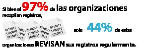 Si bien el 97% de las organizaciones recopilan registros, solo 44% de estas organizaciones revisan sus registros regularmente.