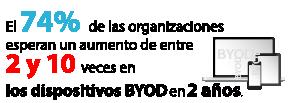 El 74% de las organizaciones esperan un aumento de entre 2 y 10 veces en los dispositivos BYOD en 2 años.
