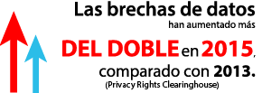 Las brechas de datos han aumentado más del doble en 2015, comparado con 2013 (Privacy Rights Clearinghouse)