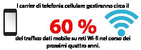 I carrier di telefonia cellulare gestiranno circa il 60 % del traffico dati mobile su reti Wi-fi nel corso dei prossimi quattro anni.
