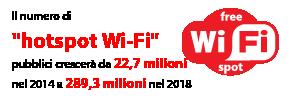 """Il numero di """"hotspot Wi-Fi"""" pubblici crescerà da 22,7 milioni nel 2014 a 289,3 milioni nel 2018"""