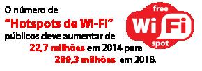 """O número de """"hotspots de Wi-Fi""""públicos deve aumentar de22,7milhões em2014para289,3milhões em2018"""