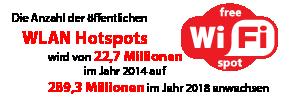 Die Anzahl der öffentlichen WLAN Hotspots wird von 22,7 Millionen im Jahr 2014 auf 289,3 Millionen im Jahr 2018 anwachsen