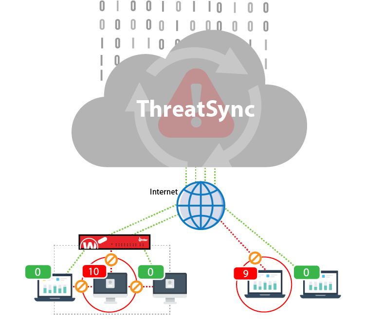 Threat Detection and Response: diagrama de funcionamento
