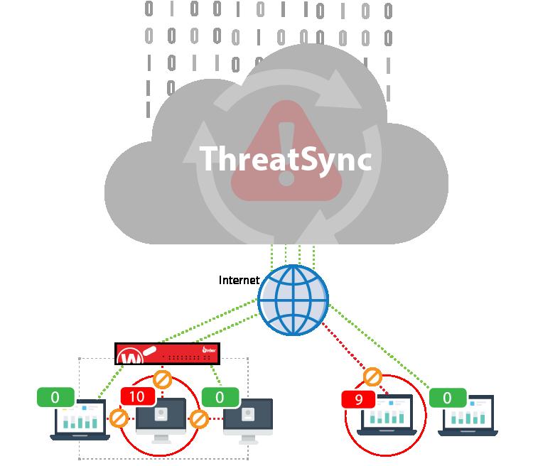 Threat Detection and Response:Diagrama de cómo funciona