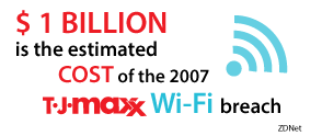 $1 Billion is the estimated cost of the 2005 TJ Maxx Wi-Fi Breach