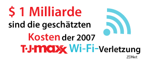 Die geschätzten Kosten der TJ Maxx WLAN-Sicherheitsverletzung von 2005 beträgt 1 Milliarde Dollar