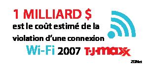 1 milliard $ est le coût estimé de la violation d'une connexion Wi-Fi 2007 TJ Maxx