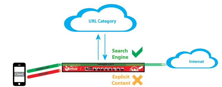Diagram: How WebBlocker works