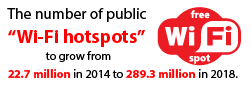 "The number of public ""Wi-Fi hotspots"" to grow from 22.7 million in 2014 to 289.3 million in 2018"