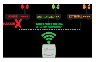 Diagram: WatchGuard WIPS