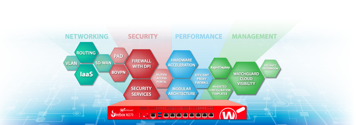 WatchGuard Fireware Operating System | WatchGuard Technologies