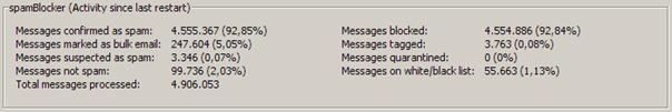 WatchGuard spamBlocker screenshot