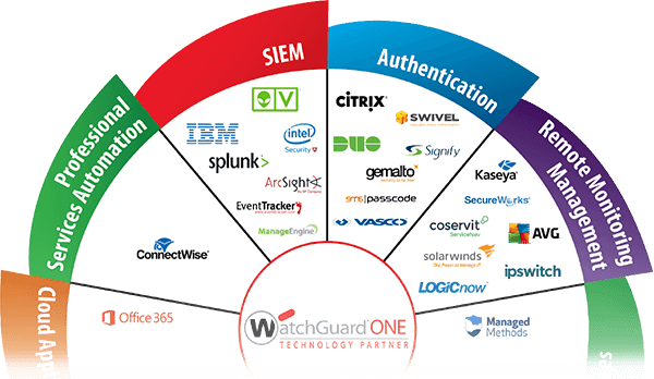 Photo:Écosystème des partenairesWatchGuard Tech