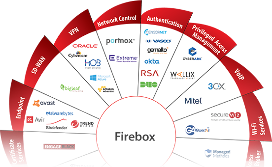 Photo: WatchGuard Tech Partner Ecosystem